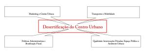 CPC_regeneracao_urbana